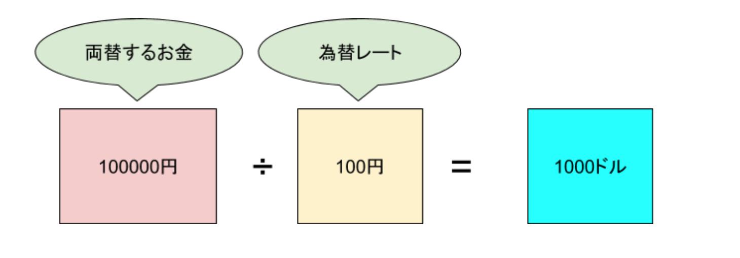 両替説明1