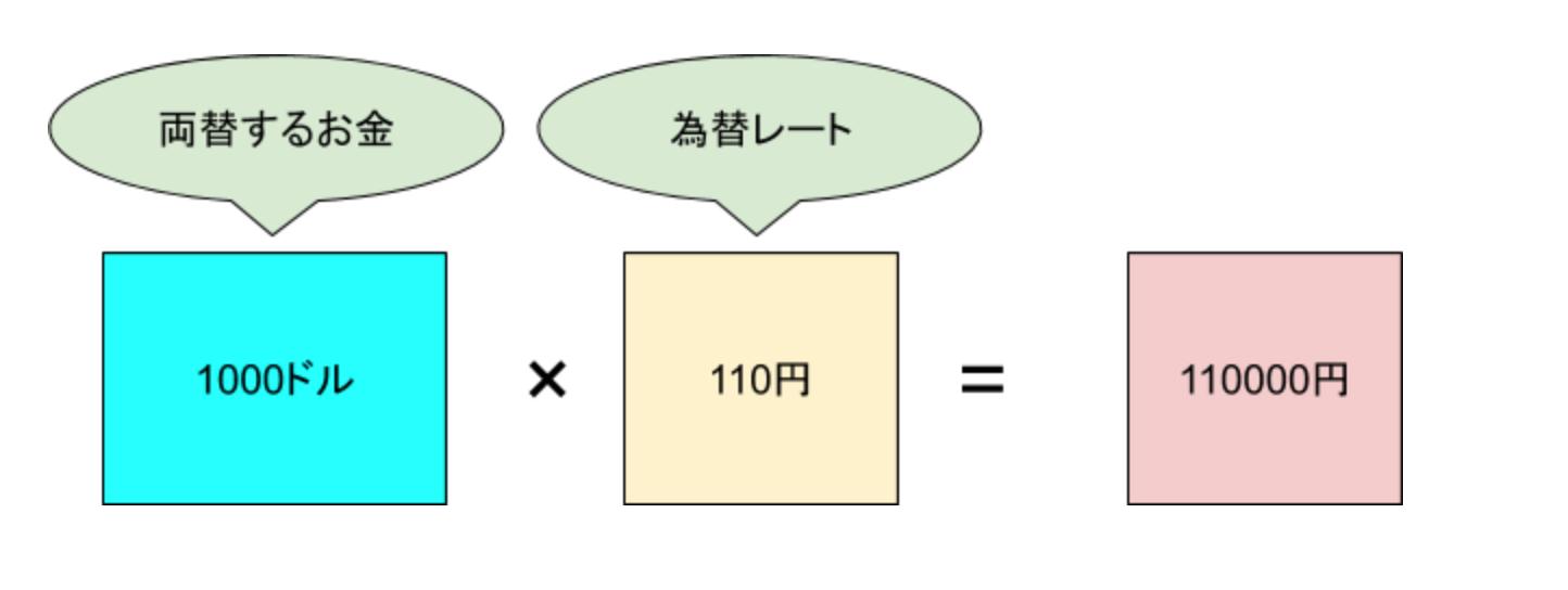 両替説明2